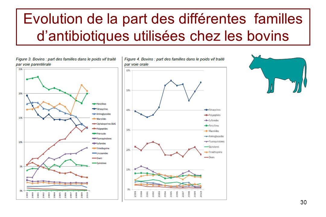 Evolution de la part des différentes familles d'antibiotiques utilisées chez les bovins