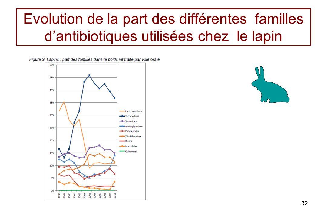 Evolution de la part des différentes familles d'antibiotiques utilisées chez le lapin