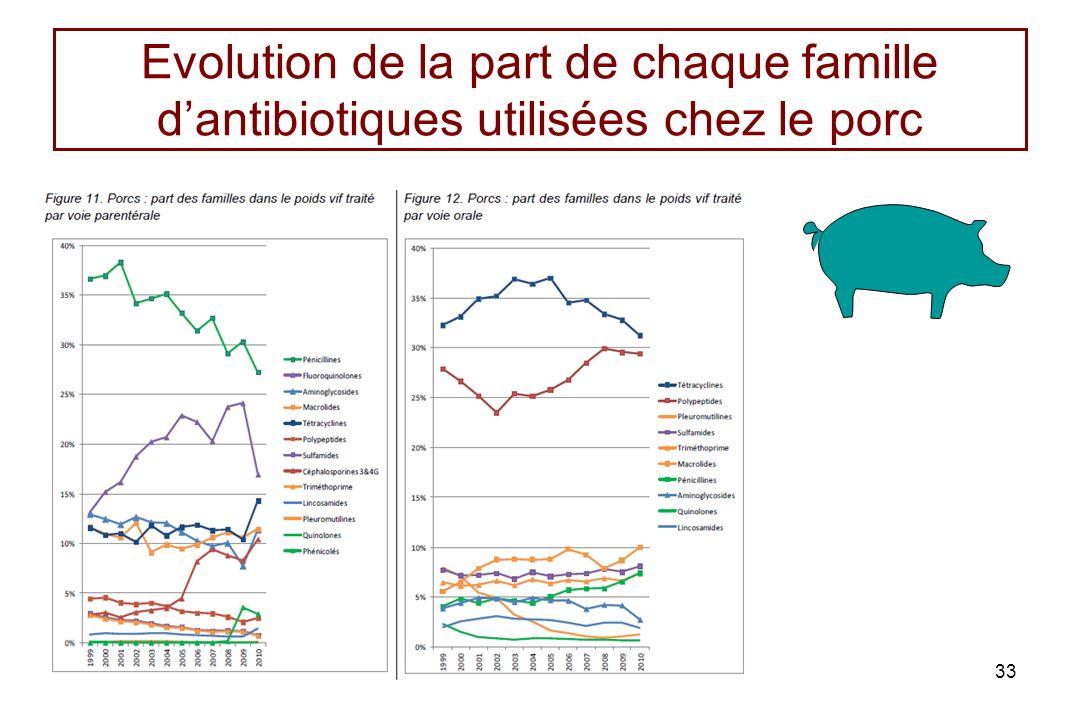 Evolution de la part de chaque famille d'antibiotiques utilisées chez le porc
