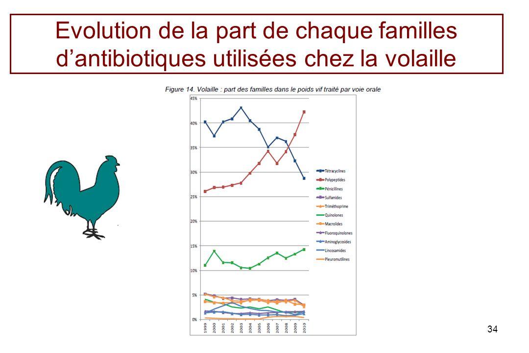 Evolution de la part de chaque familles d'antibiotiques utilisées chez la volaille
