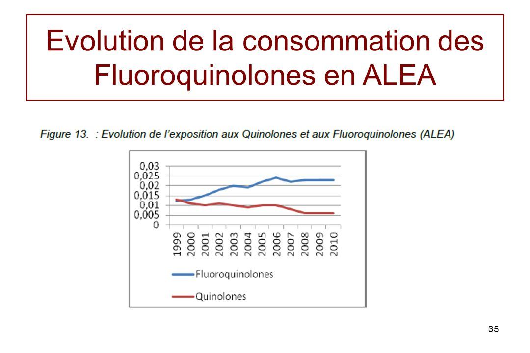 Evolution de la consommation des Fluoroquinolones en ALEA