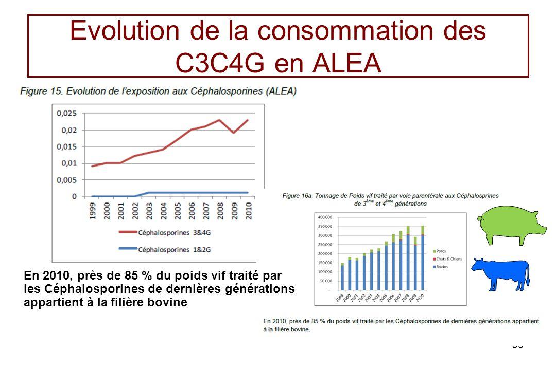 Evolution de la consommation des C3C4G en ALEA