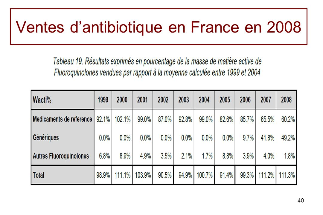 Ventes d'antibiotique en France en 2008