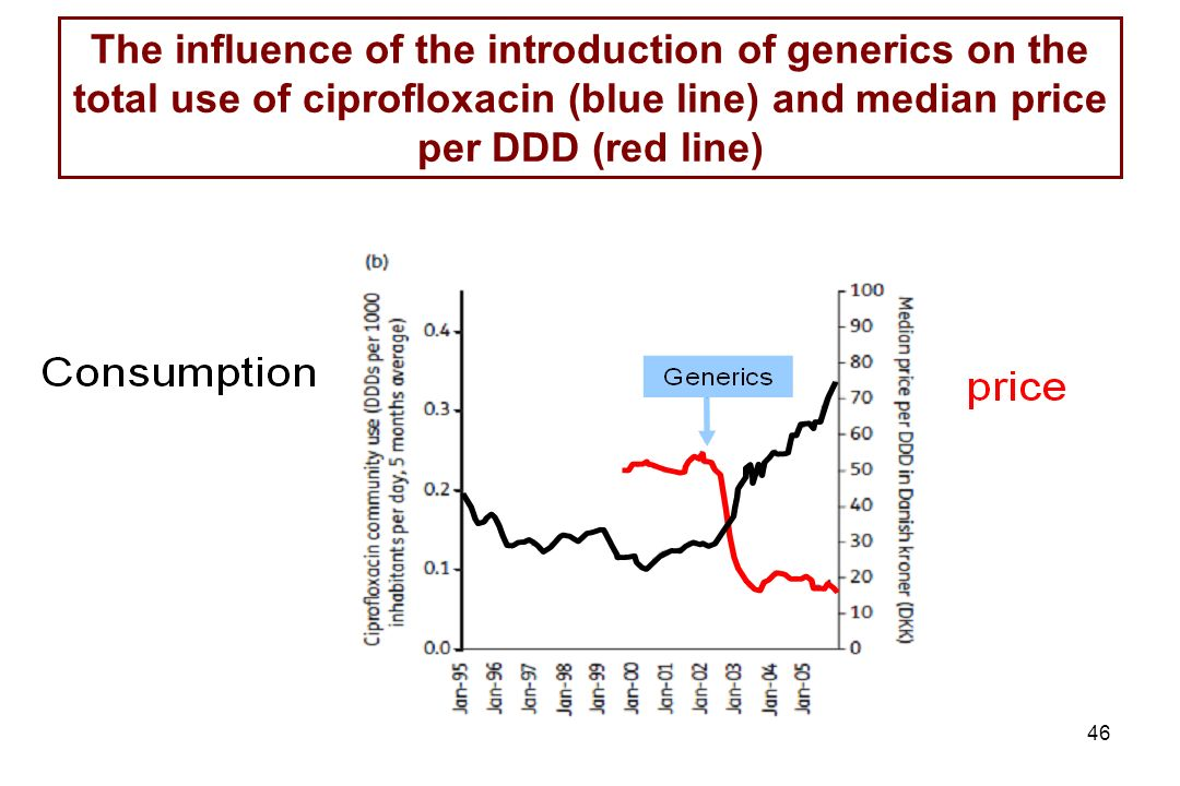 The influence of the introduction of generics on the total use of ciprofloxacin (blue line) and median price per DDD (red line)