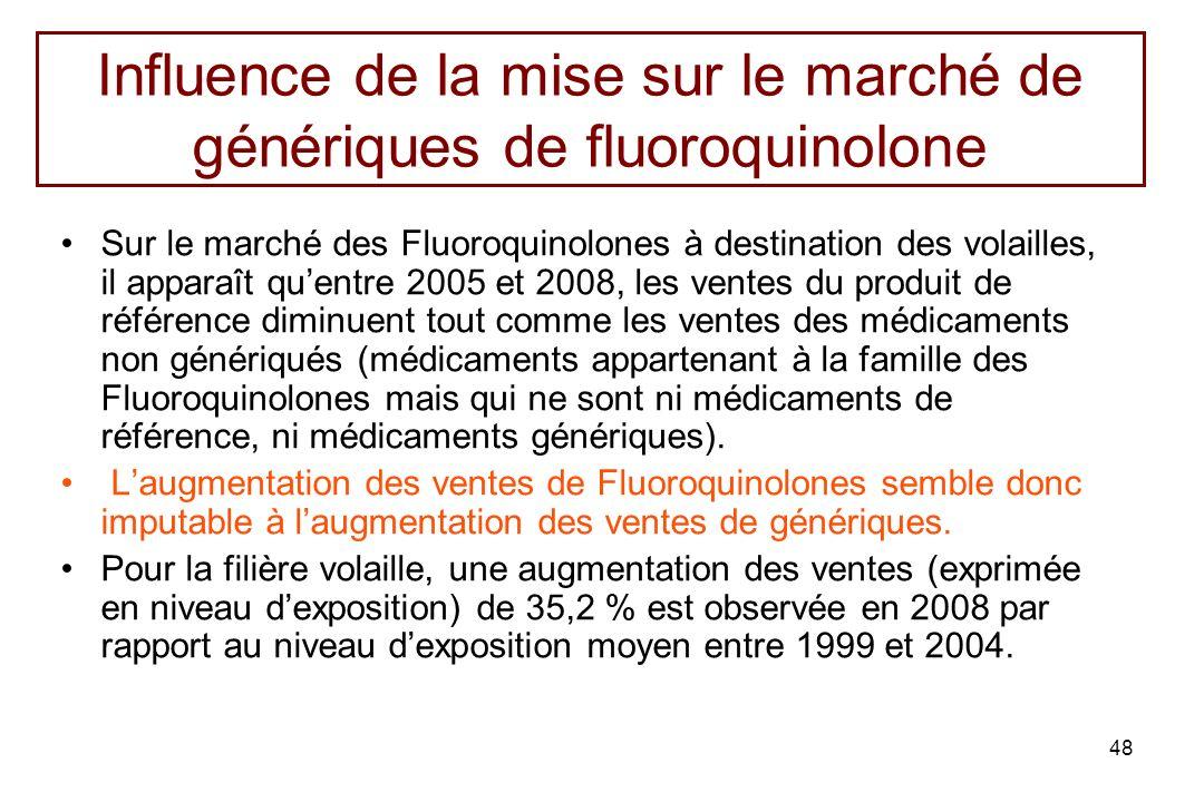 Influence de la mise sur le marché de génériques de fluoroquinolone