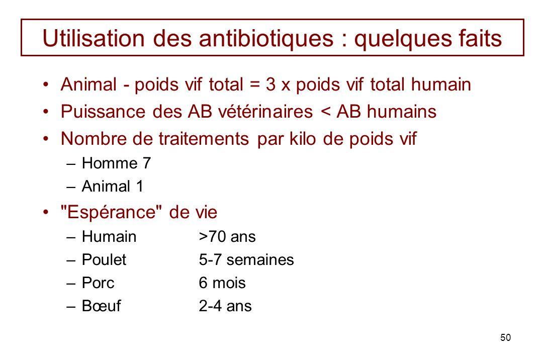 Utilisation des antibiotiques : quelques faits