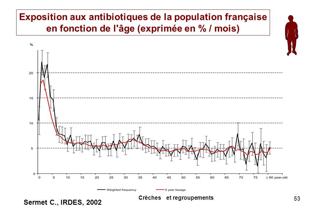 Exposition aux antibiotiques de la population française