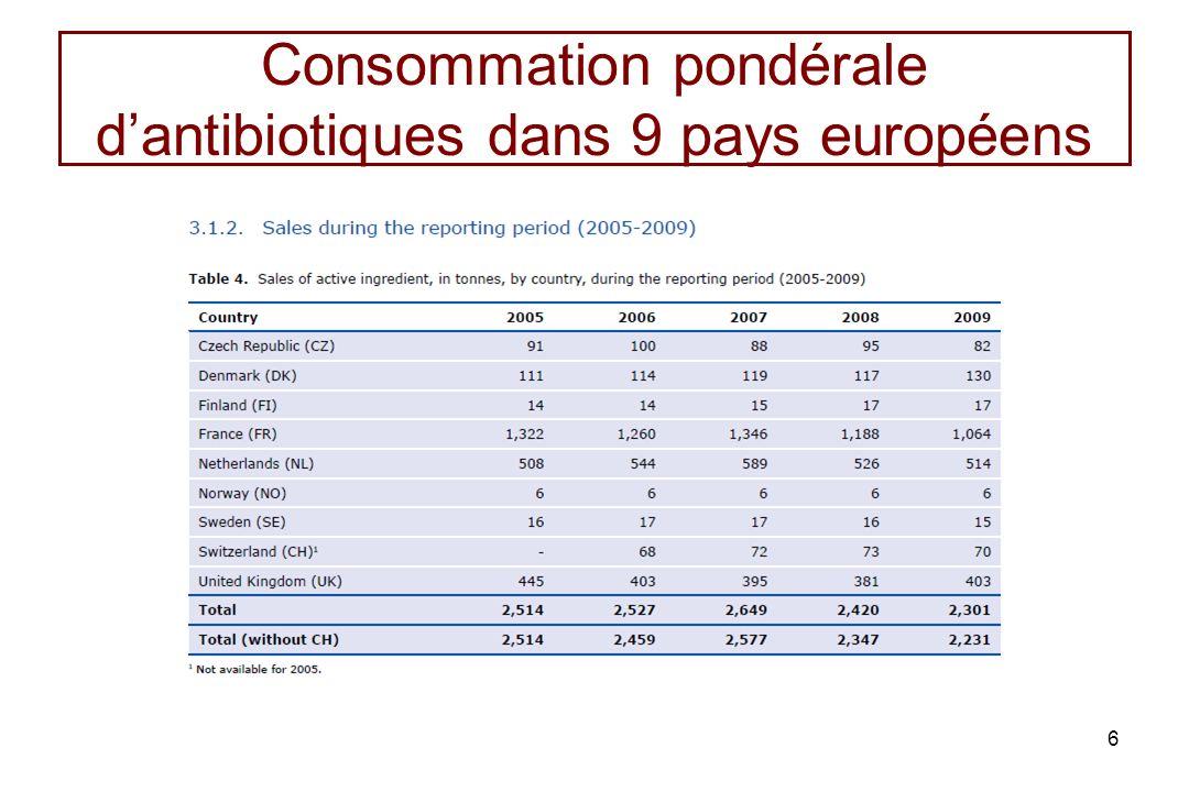 Consommation pondérale d'antibiotiques dans 9 pays européens