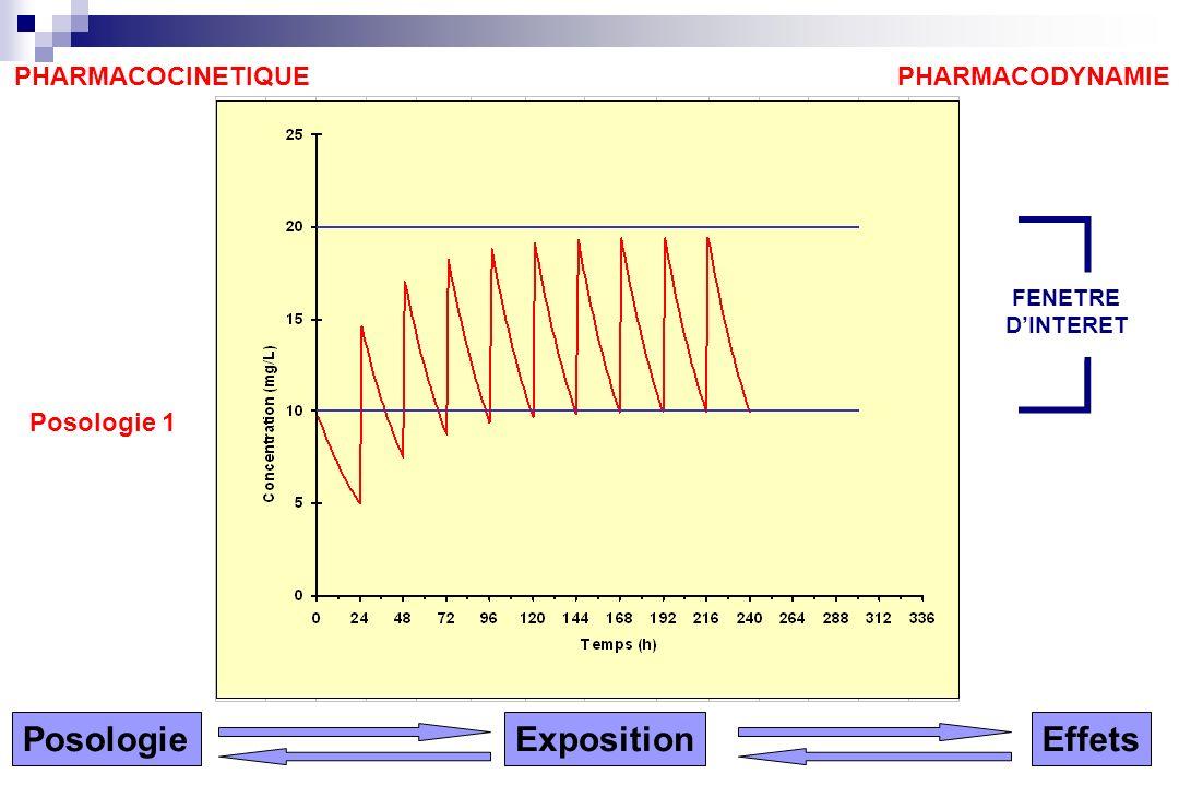 Posologie Exposition Effets PHARMACOCINETIQUE PHARMACODYNAMIE