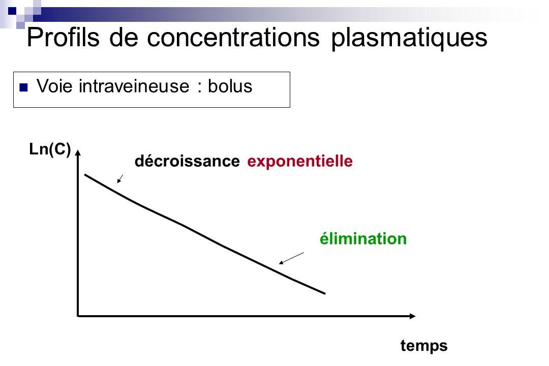 Profils de concentrations plasmatiques