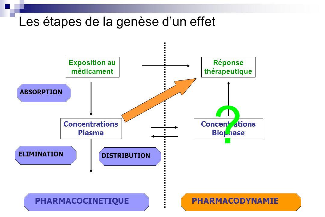 Les étapes de la genèse d'un effet PHARMACOCINETIQUE PHARMACODYNAMIE