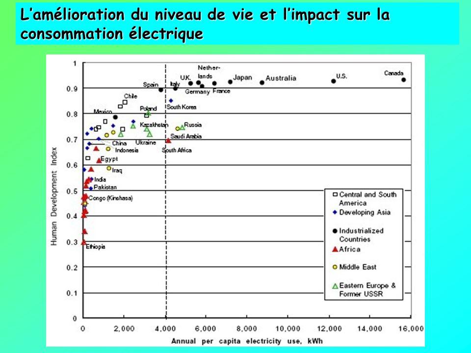 L'amélioration du niveau de vie et l'impact sur la consommation électrique
