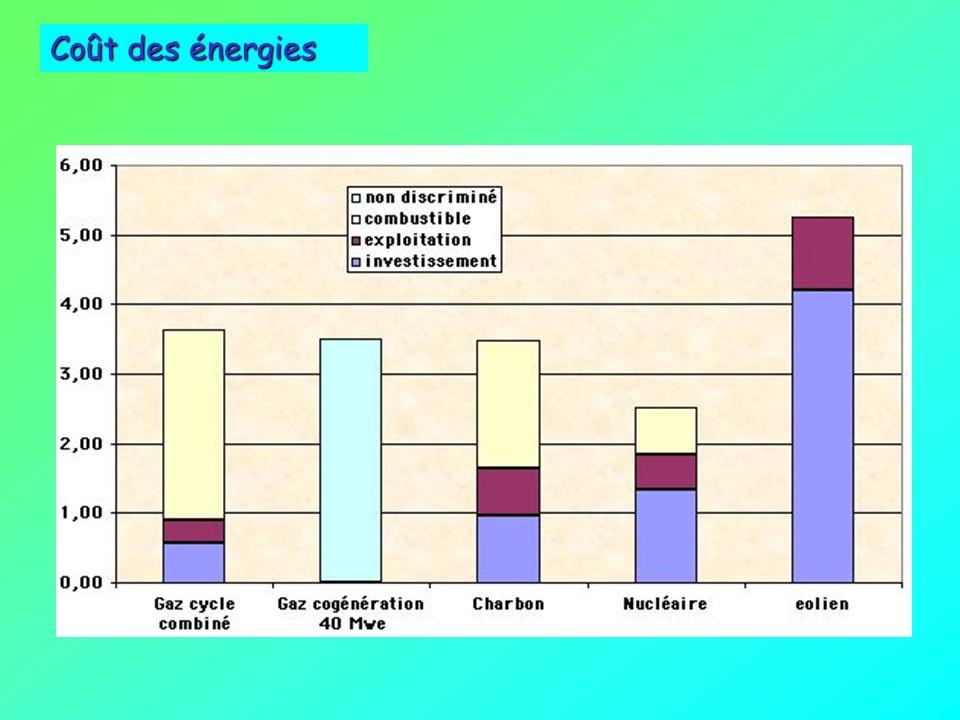 Coût des énergies environnement et énergies