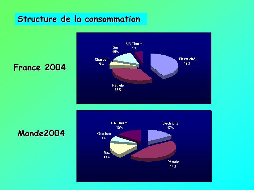 Structure de la consommation