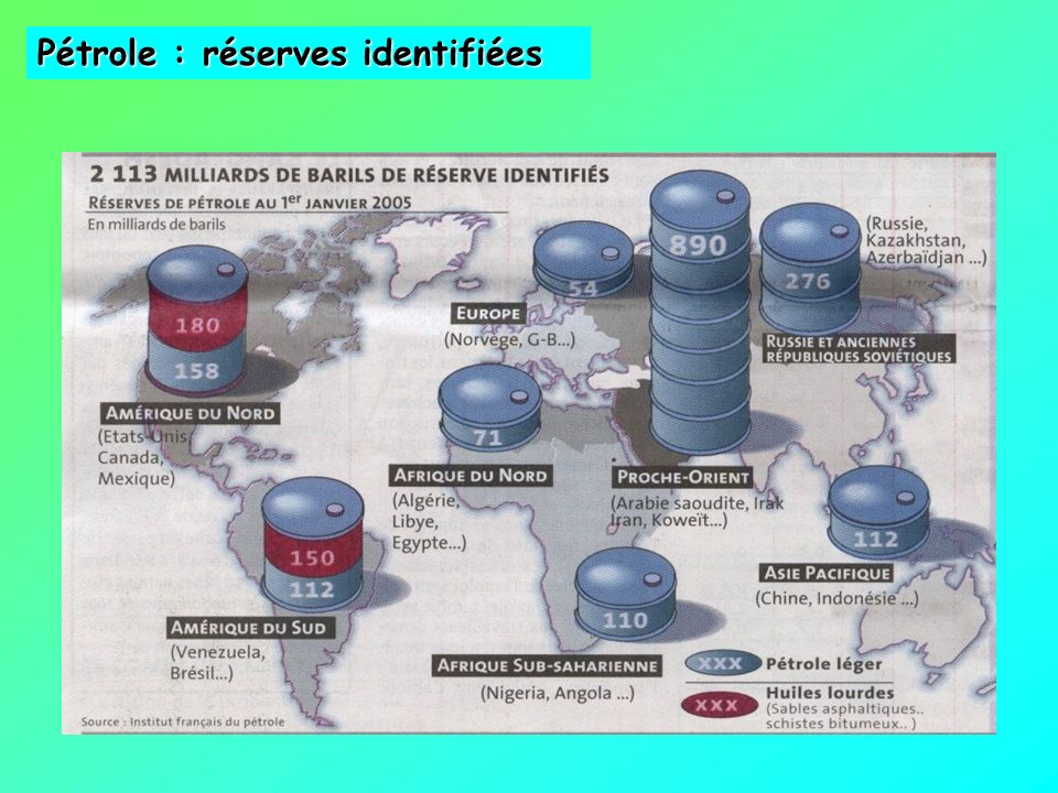 Pétrole : réserves identifiées