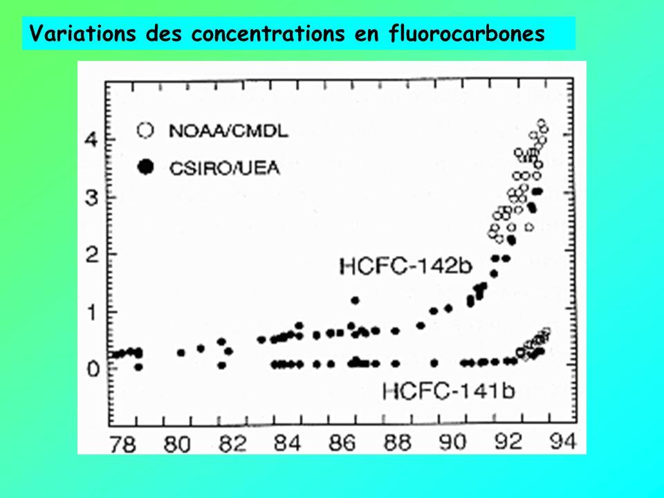 Variations des concentrations en fluorocarbones