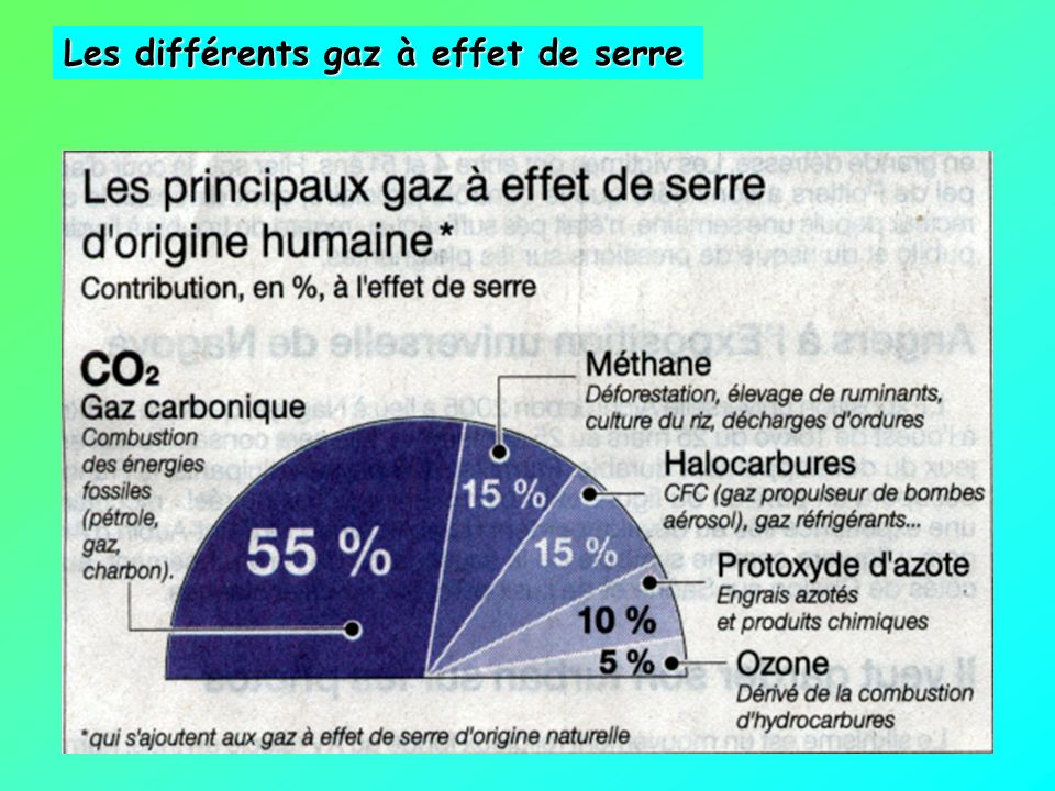 Les différents gaz à effet de serre