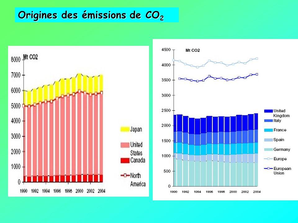 Origines des émissions de CO2