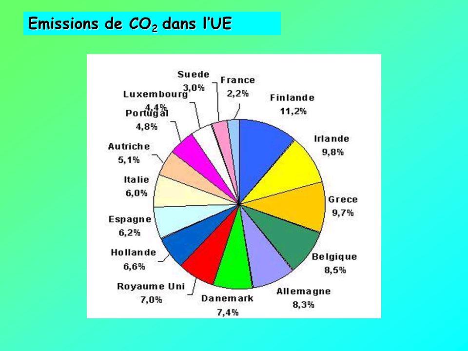 Emissions de CO2 dans l'UE
