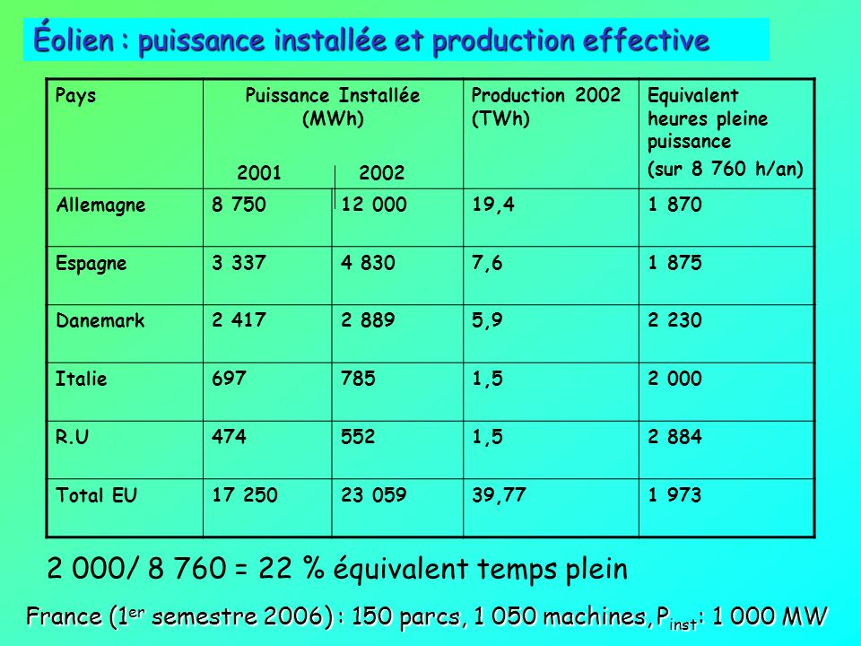 Puissance Installée (MWh)