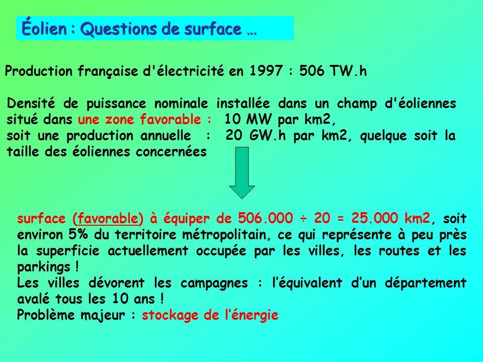 Éolien : Questions de surface …