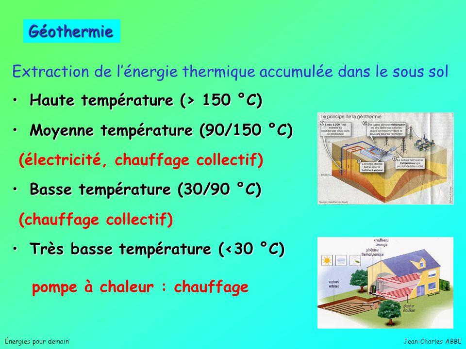 Extraction de l'énergie thermique accumulée dans le sous sol