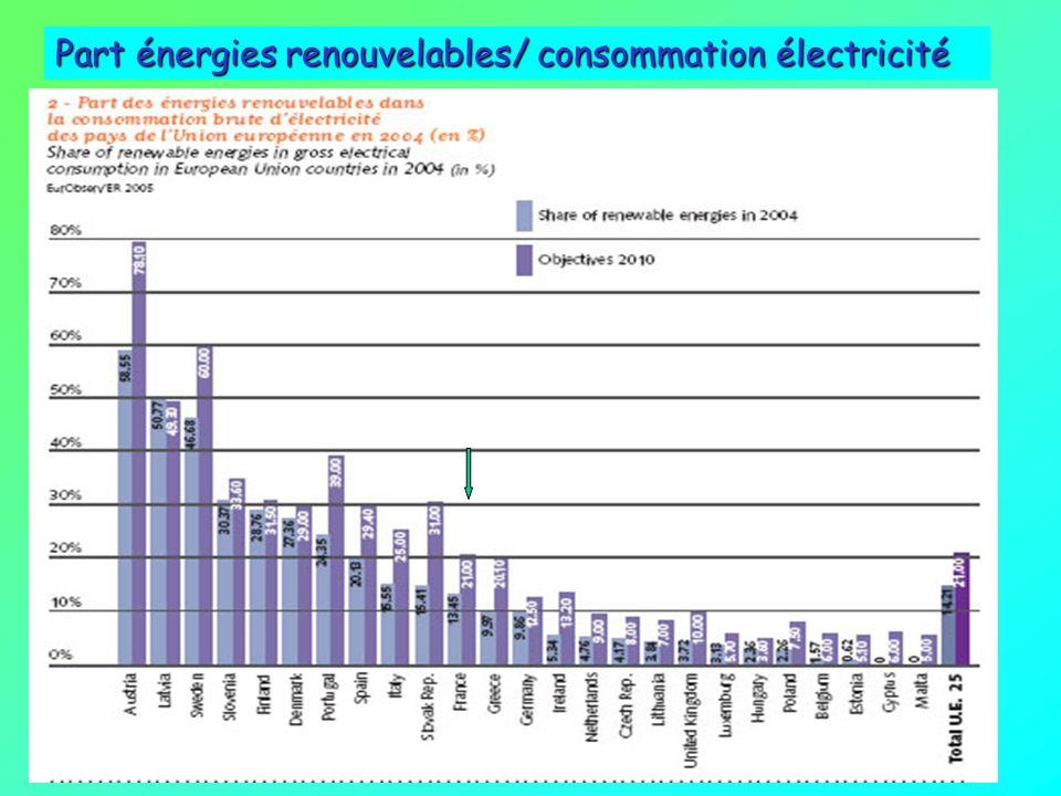 Part énergies renouvelables/ consommation électricité