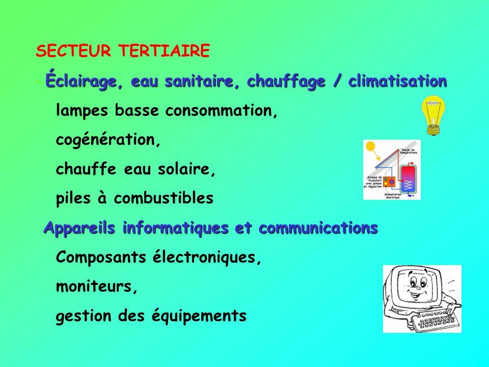 - Éclairage, eau sanitaire, chauffage / climatisation