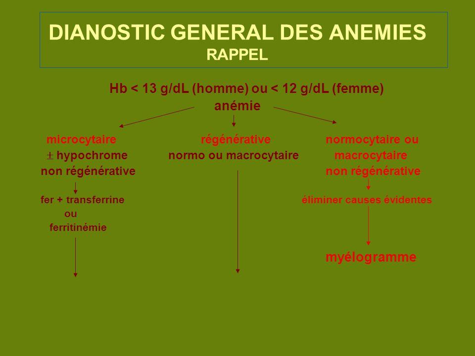DIANOSTIC GENERAL DES ANEMIES RAPPEL