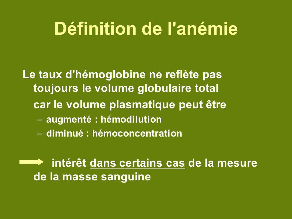 Définition de l anémie Le taux d hémoglobine ne reflète pas toujours le volume globulaire total. car le volume plasmatique peut être.