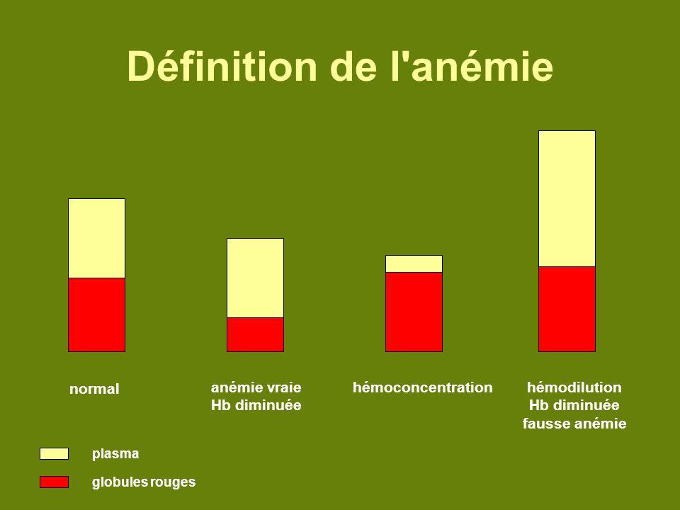 Définition de l anémie normal anémie vraie Hb diminuée