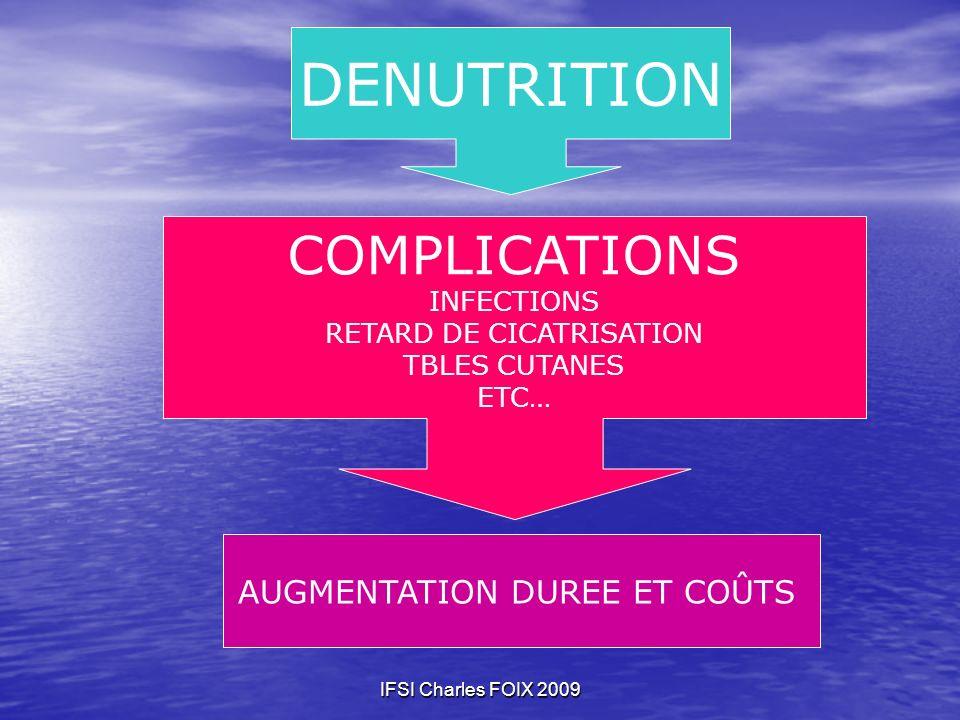 DENUTRITION COMPLICATIONS Dénutrition AUGMENTATION DUREE ET COÛTS
