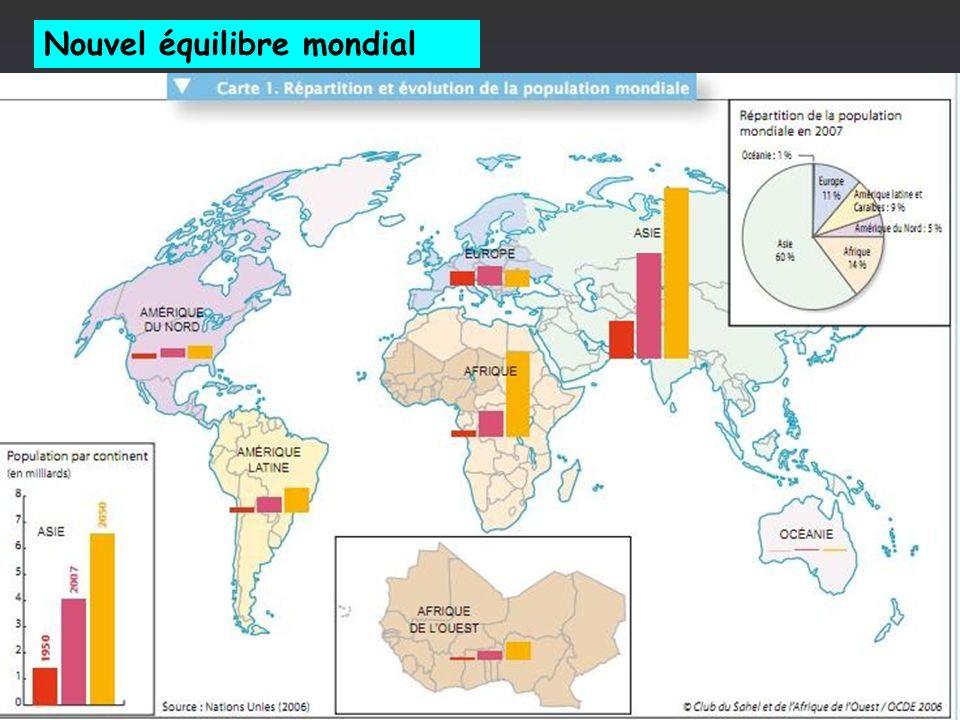 Nouvel équilibre mondial