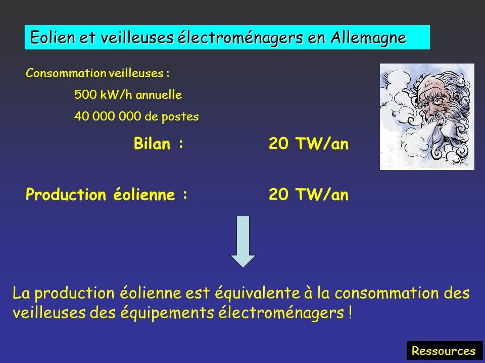 Eolien et veilleuses électroménagers en Allemagne