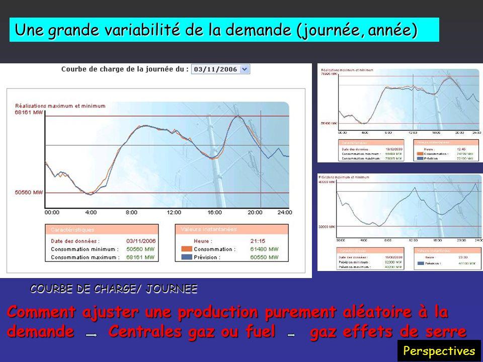 Une grande variabilité de la demande (journée, année)