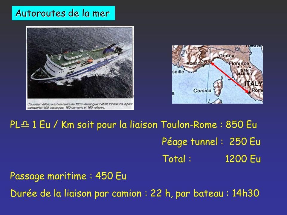 Autoroutes de la mer PLd 1 Eu / Km soit pour la liaison Toulon-Rome : 850 Eu. Péage tunnel : 250 Eu.