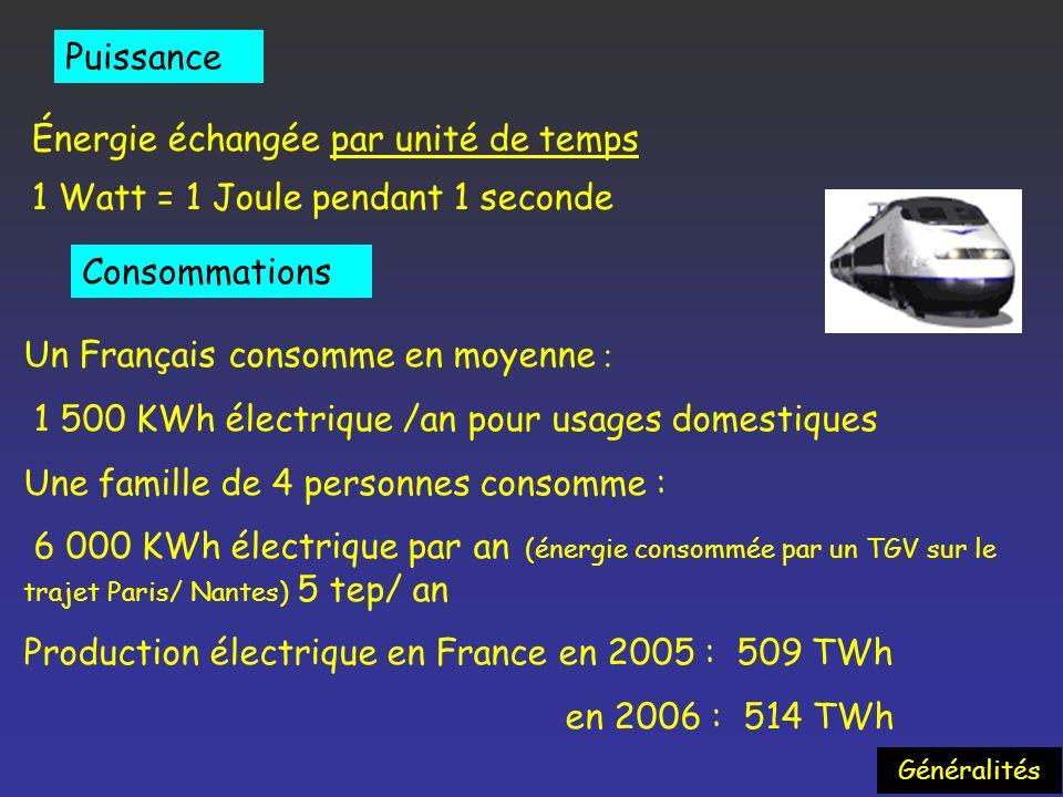 Énergie échangée par unité de temps 1 Watt = 1 Joule pendant 1 seconde