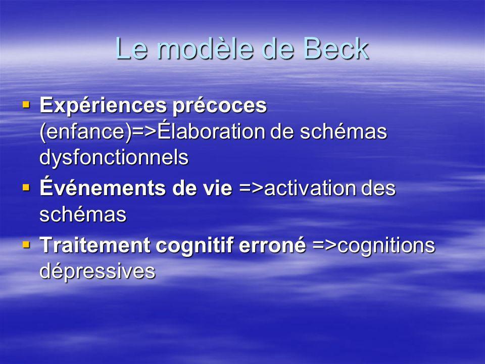 Le modèle de Beck Expériences précoces (enfance)=>Élaboration de schémas dysfonctionnels. Événements de vie =>activation des schémas.