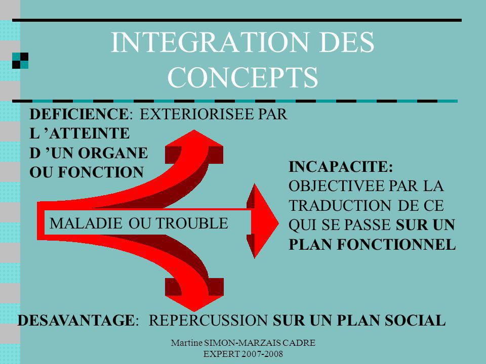 INTEGRATION DES CONCEPTS
