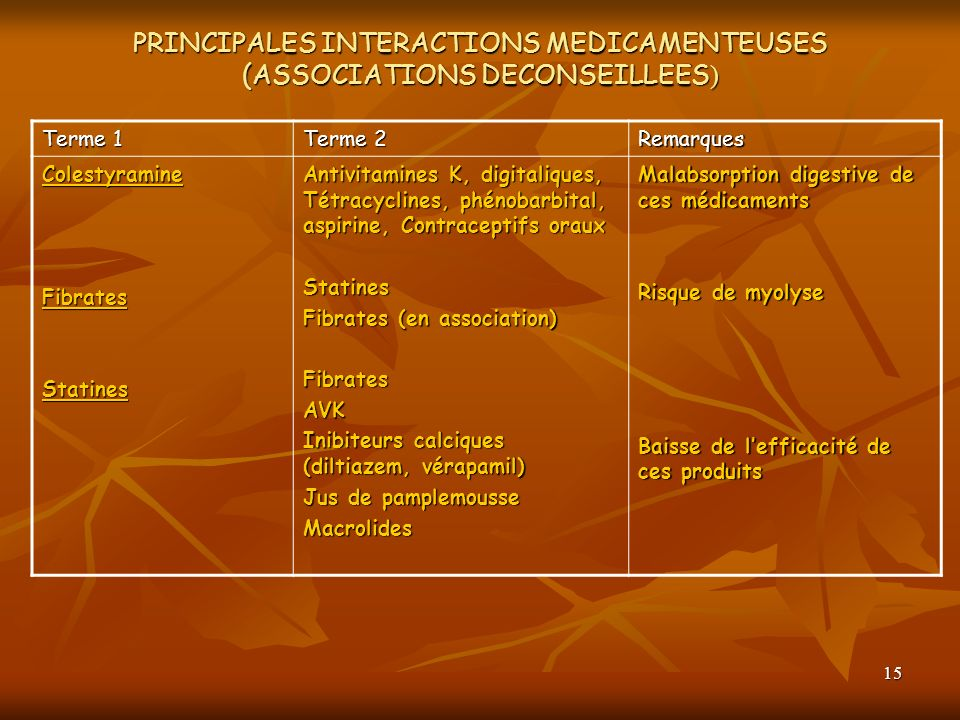 PRINCIPALES INTERACTIONS MEDICAMENTEUSES (ASSOCIATIONS DECONSEILLEES)