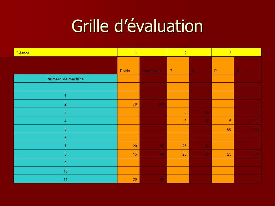 Grille d'évaluation Séance 1 2 3 Poids Répétitions P R