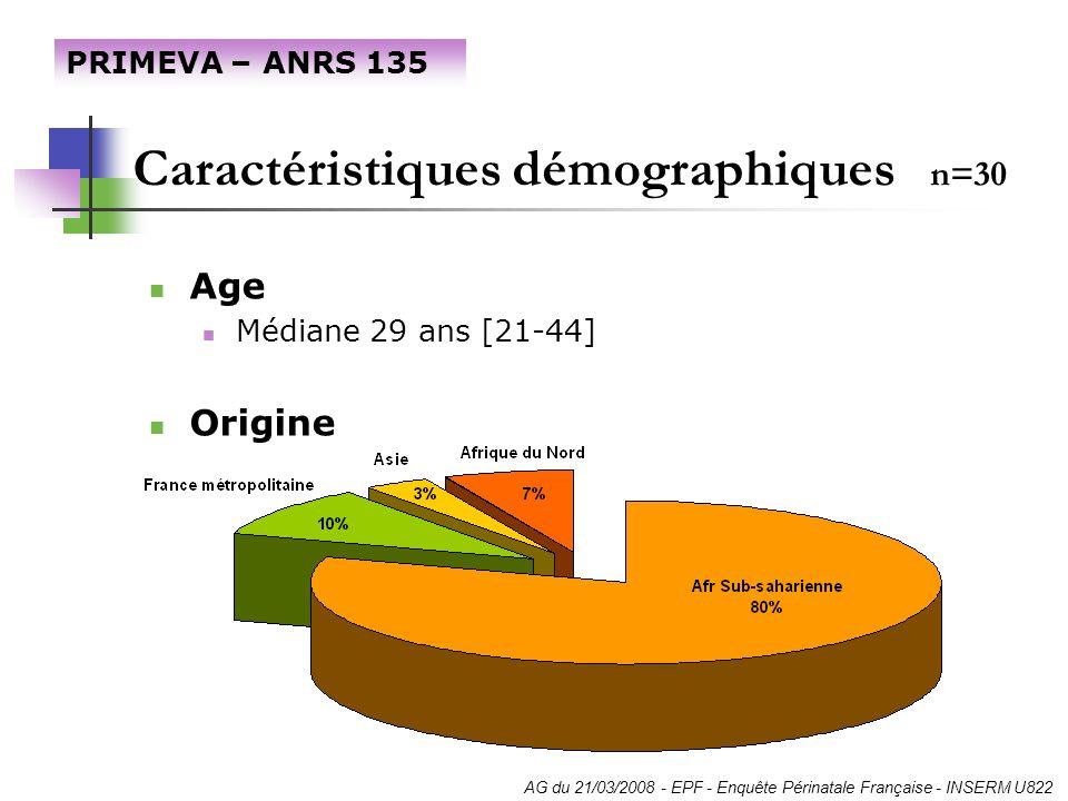 Caractéristiques démographiques n=30