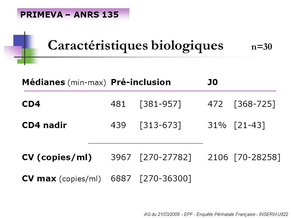 Caractéristiques biologiques n=30