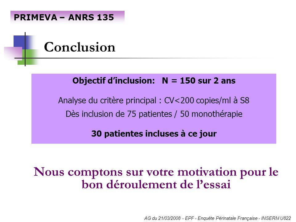 PRIMEVA – ANRS 135 Conclusion. Objectif d'inclusion: N = 150 sur 2 ans. Analyse du critère principal : CV<200 copies/ml à S8.