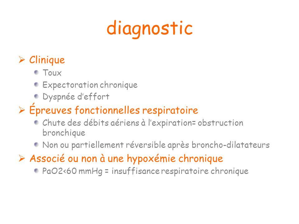diagnostic Clinique Épreuves fonctionnelles respiratoire