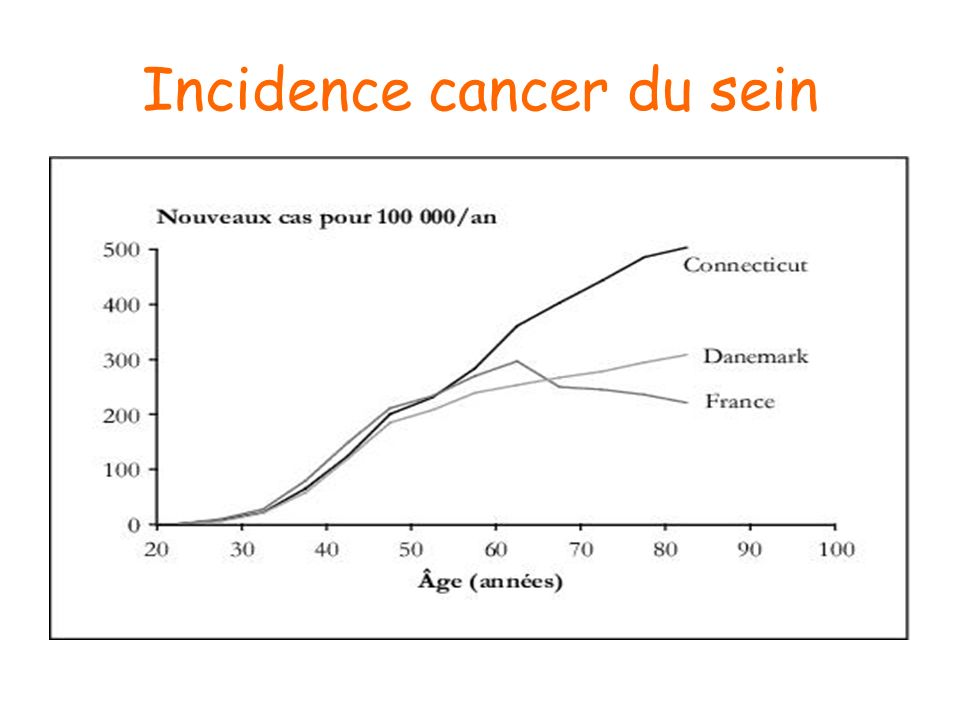 Incidence cancer du sein