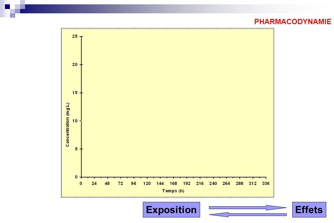 PHARMACODYNAMIE Exposition Effets