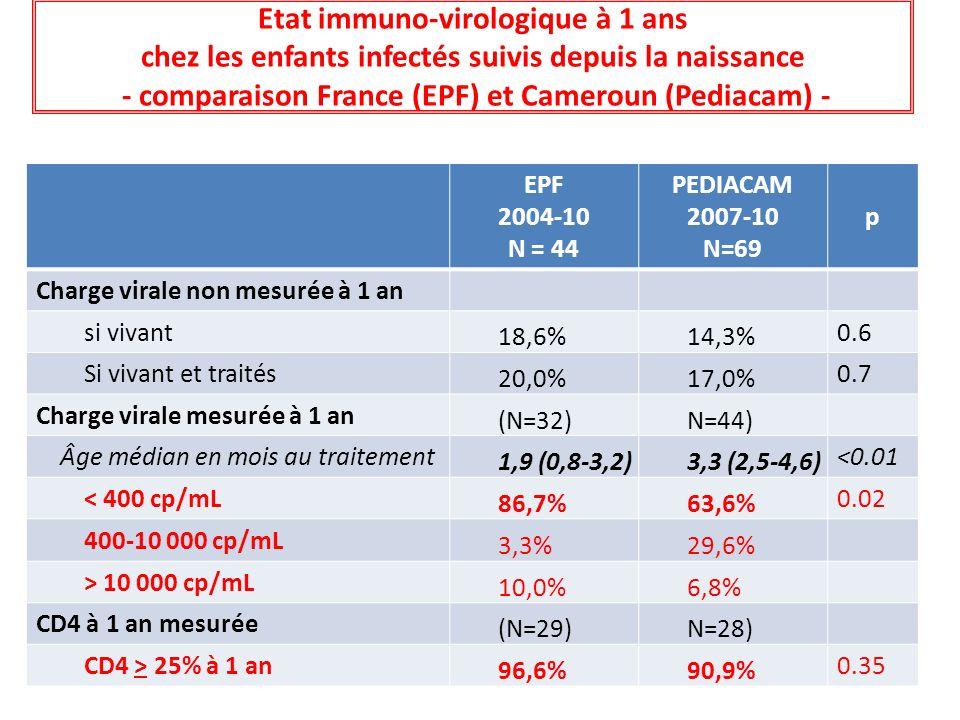 Etat immuno-virologique à 1 ans