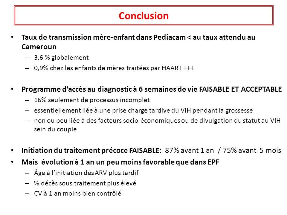 Conclusion Taux de transmission mère-enfant dans Pediacam < au taux attendu au Cameroun. 3,6 % globalement.