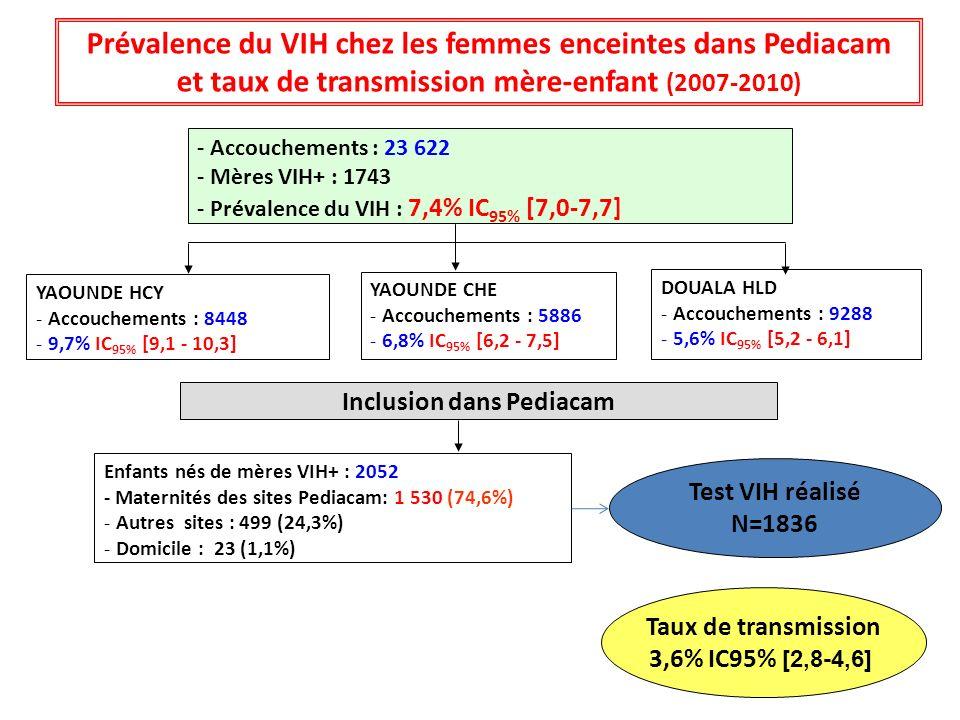 Prévalence du VIH chez les femmes enceintes dans Pediacam